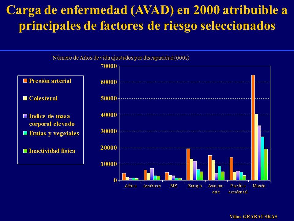 Carga de enfermedad (AVAD) en 2000 atribuible a principales de factores de riesgo seleccionados Número de Años de vida ajustados por discapacidad (000