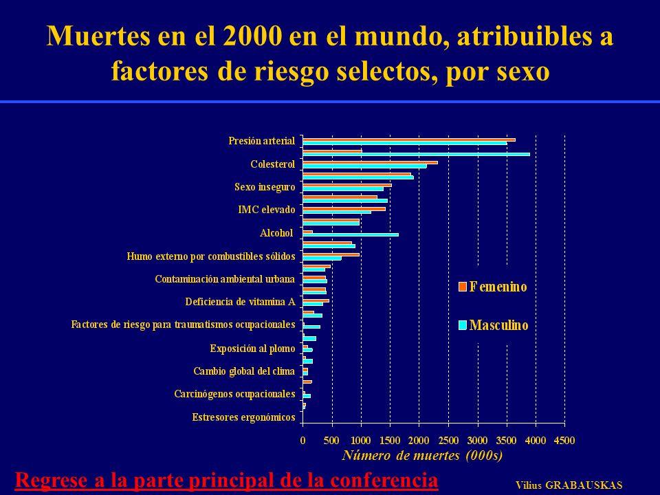 Muertes en el 2000 en el mundo, atribuibles a factores de riesgo selectos, por sexo Número de muertes (000s) Vilius GRABAUSKAS Regrese a la parte prin