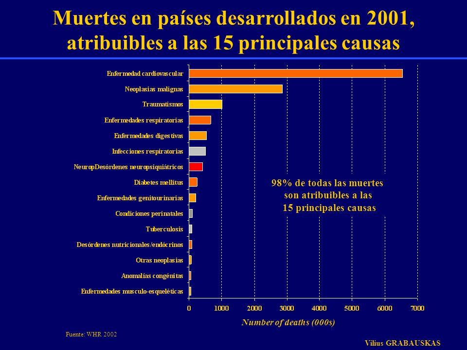 Muertes en países desarrollados en 2001, atribuibles a las 15 principales causas Number of deaths (000s) 98% de todas las muertes son atribuibles a la