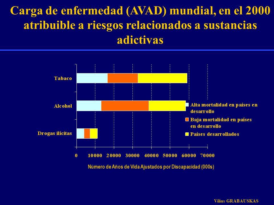 Carga de enfermedad (AVAD) mundial, en el 2000 atribuible a riesgos relacionados a sustancias adictivas Número de Años de Vida Ajustados por Discapaci