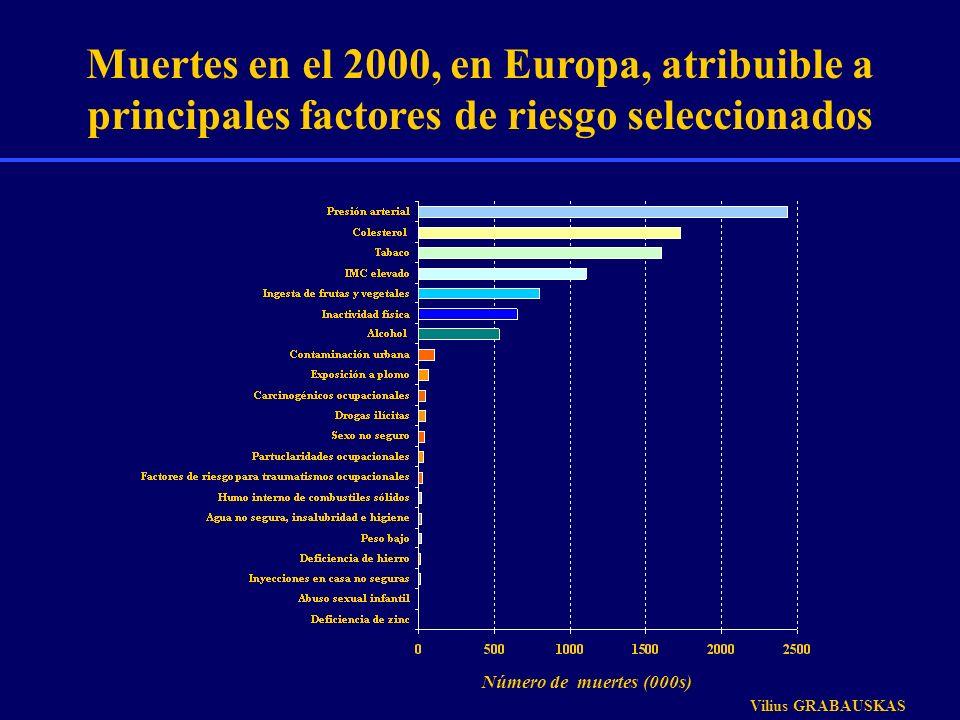 Muertes en el 2000, en Europa, atribuible a principales factores de riesgo seleccionados Número de muertes (000s) Vilius GRABAUSKAS