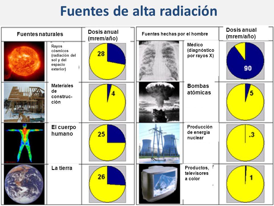 Fuentes de alta radiación Fuentes naturales Fuentes hechas por el hombre El cuerpo humano Materiales de construc- ción Rayos cósmicos (radiación del s