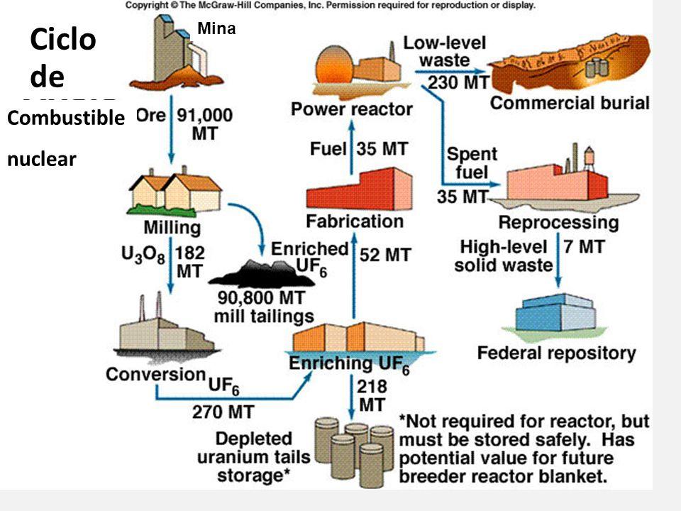 Ciclo de Combustible nuclear Mina