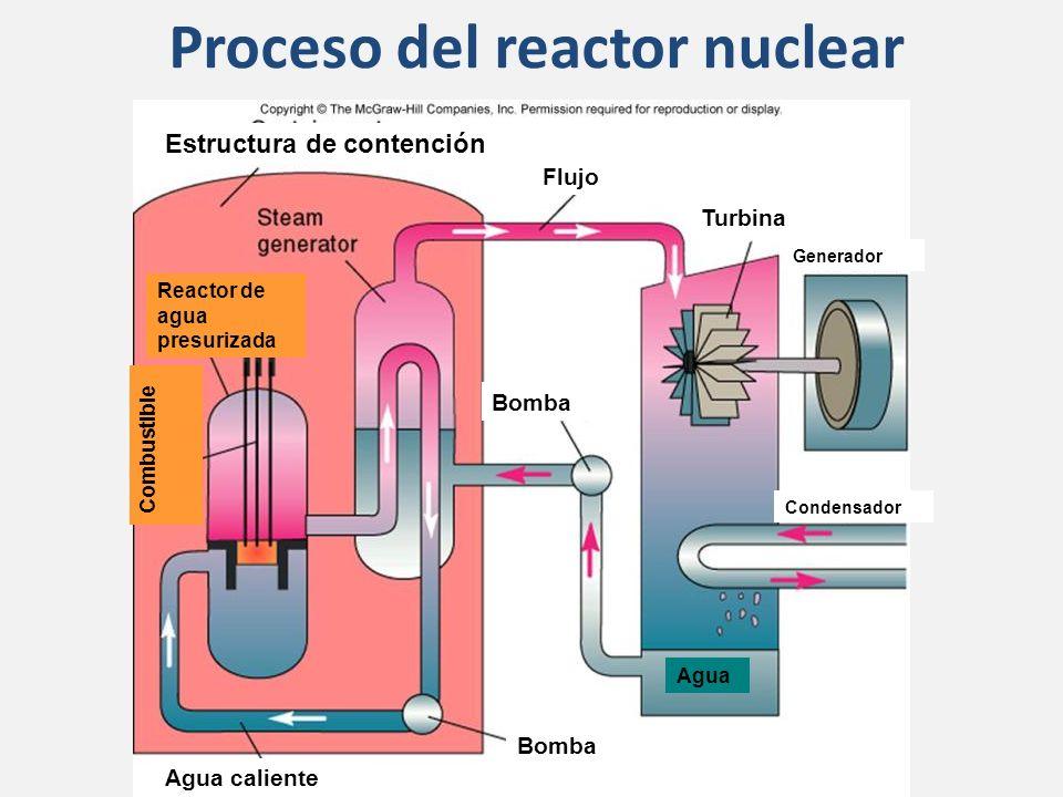 Proceso del reactor nuclear Reactor de agua presurizada Condensador Estructura de contención Turbina Generador Flujo Bomba Agua caliente Agua Combustible