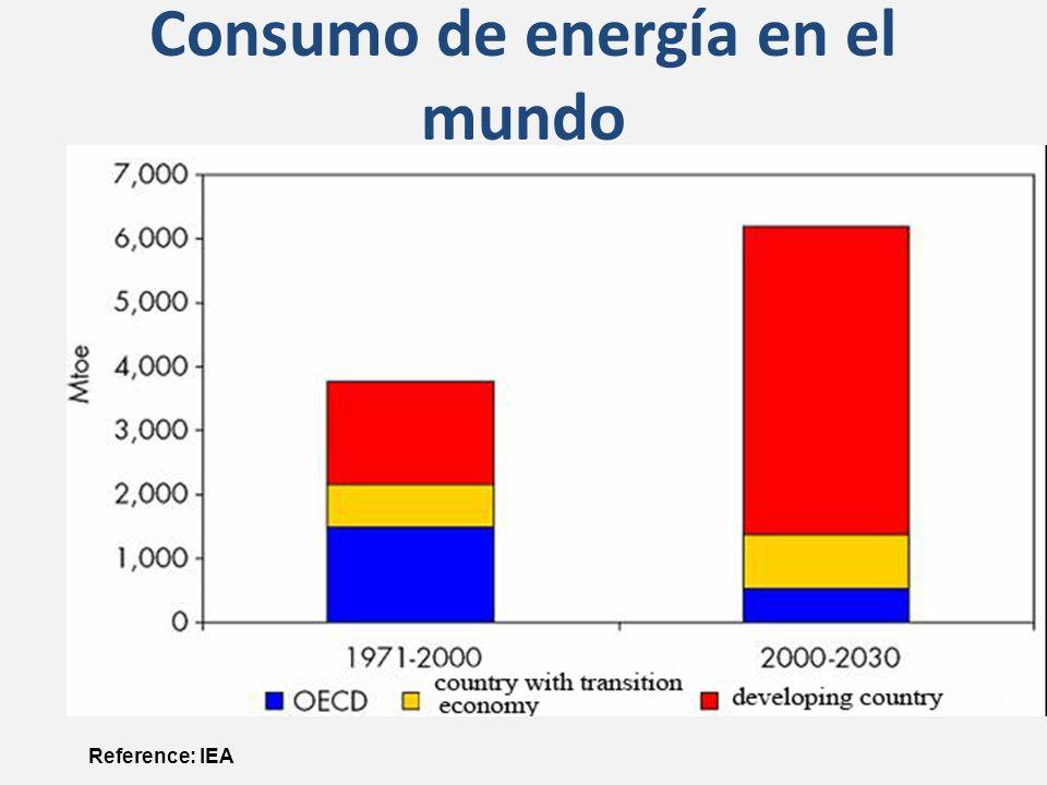 Consumo de energía en el mundo Reference: IEA