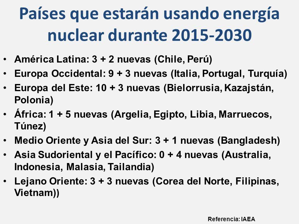 Países que estarán usando energía nuclear durante 2015-2030 América Latina: 3 + 2 nuevas (Chile, Perú) Europa Occidental: 9 + 3 nuevas (Italia, Portugal, Turquía) Europa del Este: 10 + 3 nuevas (Bielorrusia, Kazajstán, Polonia) África: 1 + 5 nuevas (Argelia, Egipto, Libia, Marruecos, Túnez) Medio Oriente y Asia del Sur: 3 + 1 nuevas (Bangladesh) Asia Sudoriental y el Pacífico: 0 + 4 nuevas (Australia, Indonesia, Malasia, Tailandia) Lejano Oriente: 3 + 3 nuevas (Corea del Norte, Filipinas, Vietnam) ) Referencia: IAEA