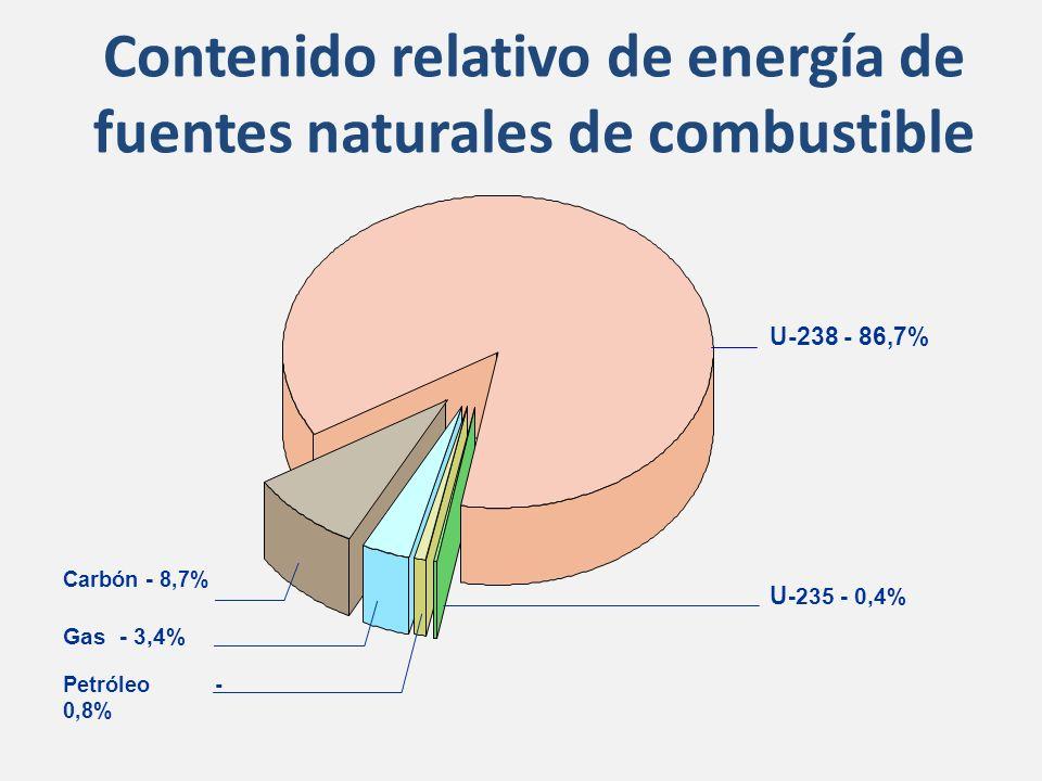 Contenido relativo de energía de fuentes naturales de combustible Carbón - 8,7% U-238 - 86,7% Gas - 3,4% Petróleo - 0,8% U -235 - 0,4%