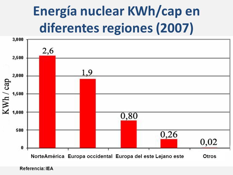 Energía nuclear KWh/cap en diferentes regiones (2007) Referencia: IEA NorteAmérica Europa occidental Europa del este Lejano este Otros