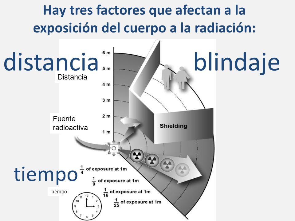 Hay tres factores que afectan a la exposición del cuerpo a la radiación: blindajedistancia tiempo Distancia Fuente radioactiva Tiempo