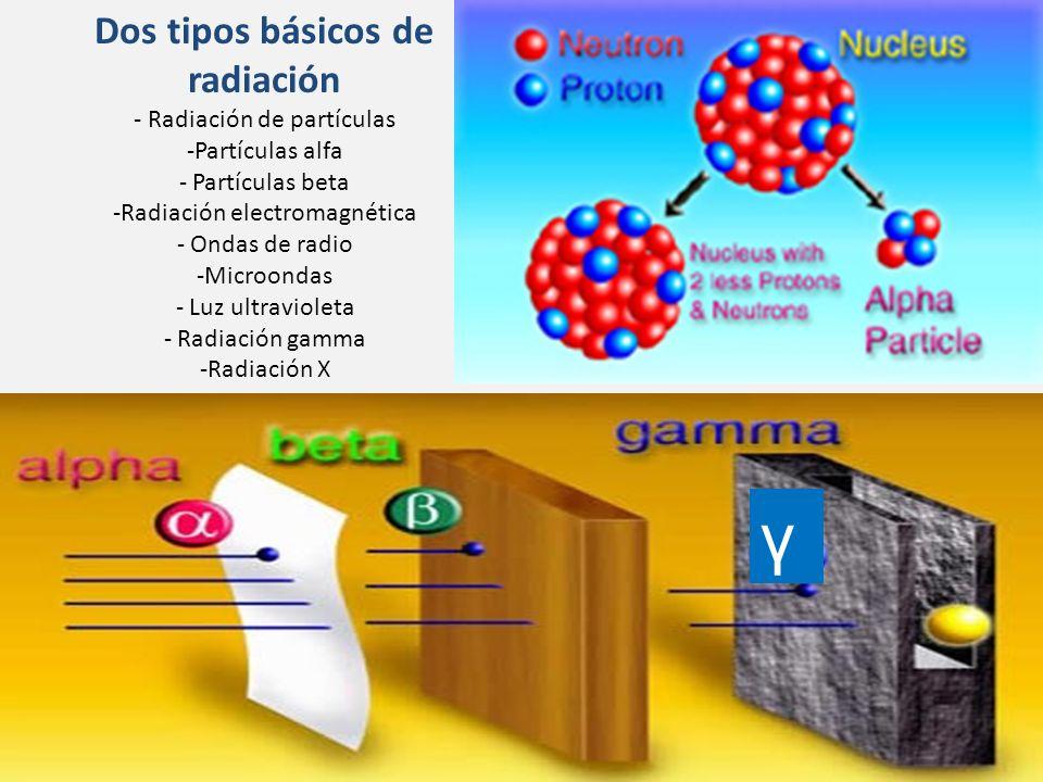 Dos tipos básicos de radiación - Radiación de partículas -Partículas alfa - Partículas beta -Radiación electromagnética - Ondas de radio -Microondas - Luz ultravioleta - Radiación gamma -Radiación X γ