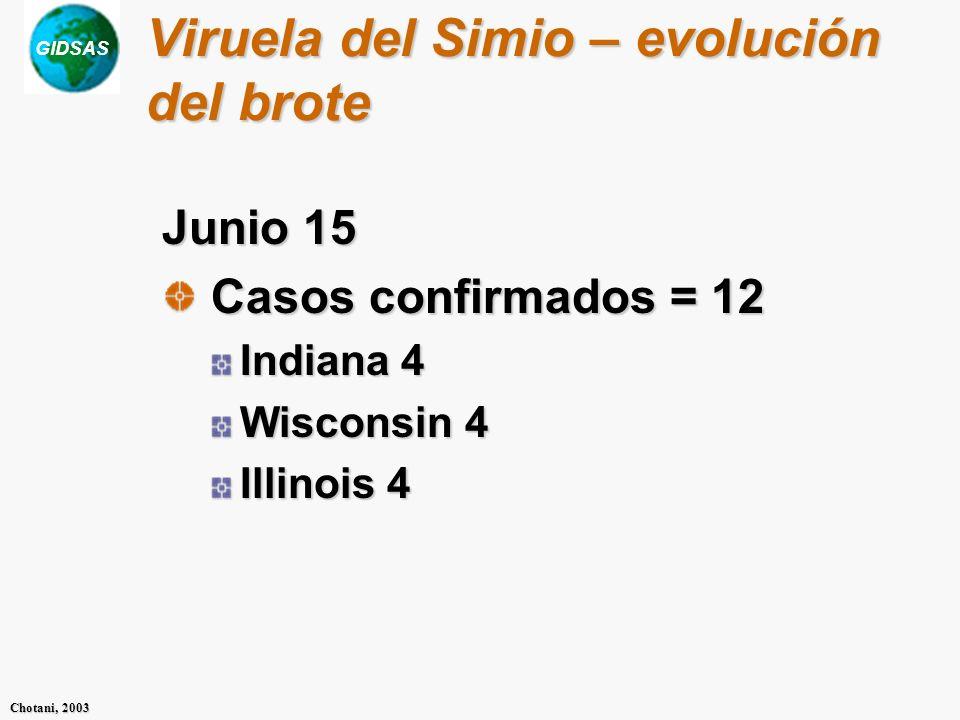 GIDSAS Chotani, 2003 Viruela del Simio – evolución del brote Junio 15 Casos confirmados = 12 Casos confirmados = 12 Indiana 4 Wisconsin 4 Illinois 4