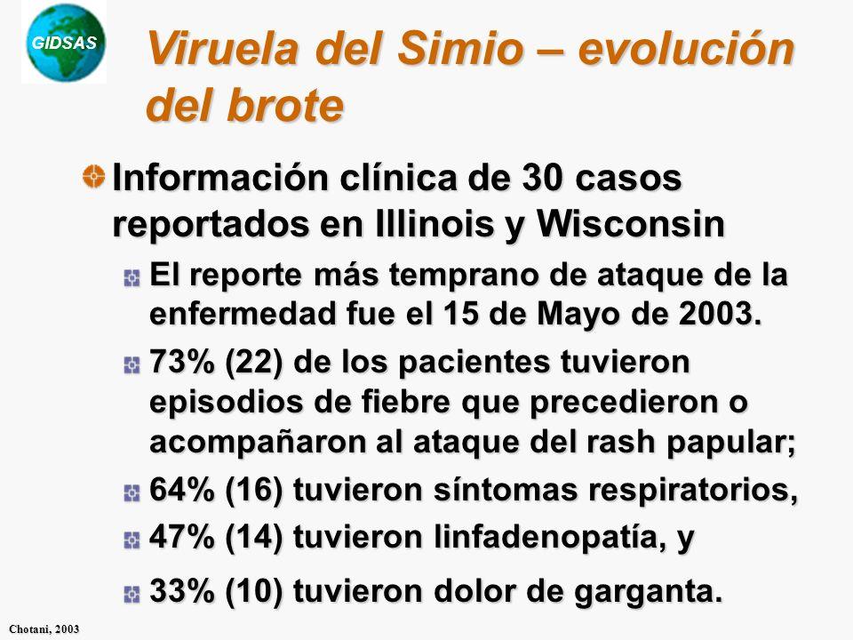 GIDSAS Chotani, 2003 Información clínica de 30 casos reportados en Illinois y Wisconsin El reporte más temprano de ataque de la enfermedad fue el 15 d