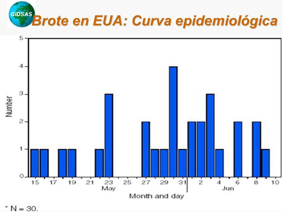 GIDSAS Chotani, 2003 Brote en EUA: Curva epidemiológica Source: MMWR, CDC