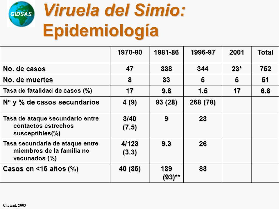 GIDSAS Chotani, 2003 Viruela del Simio: Epidemiología 1970-801981-861996-972001Total No. de casos 4733834423*752 No. de muertes 8335551 Tasa de fatali