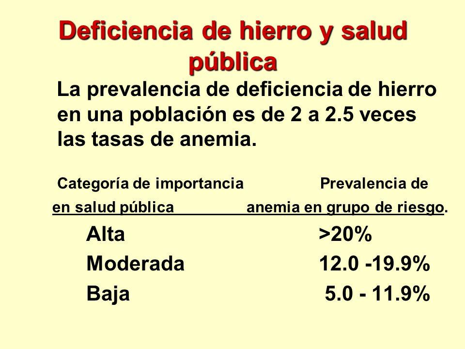 Deficiencia de hierro y salud pública La prevalencia de deficiencia de hierro en una población es de 2 a 2.5 veces las tasas de anemia. Categoría de i