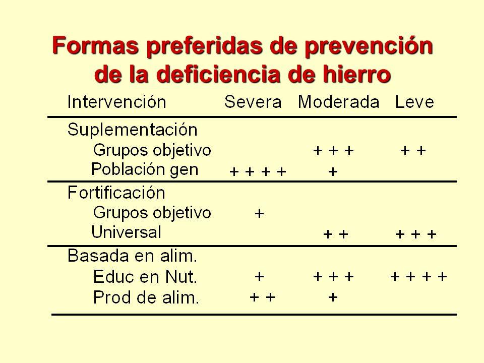 Formas preferidas de prevención de la deficiencia de hierro