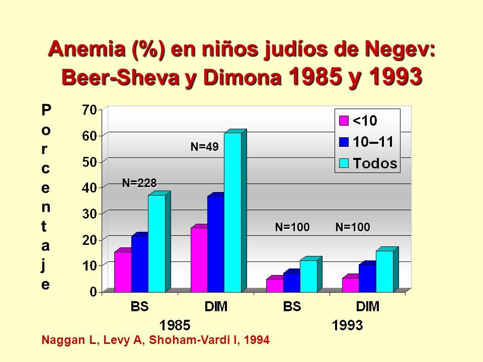 Anemia (%) en niños judíos de Negev: Beer-Sheva y Dimona 1985 y 1993 PorcentajePorcentaje Naggan L, Levy A, Shoham-Vardi I, 1994 N=228 N=49 N=100N=100