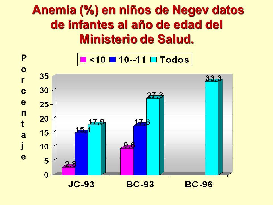 Anemia (%) en niños de Negev datos de infantes al año de edad del Ministerio de Salud. Anemia (%) en niños de Negev datos de infantes al año de edad d