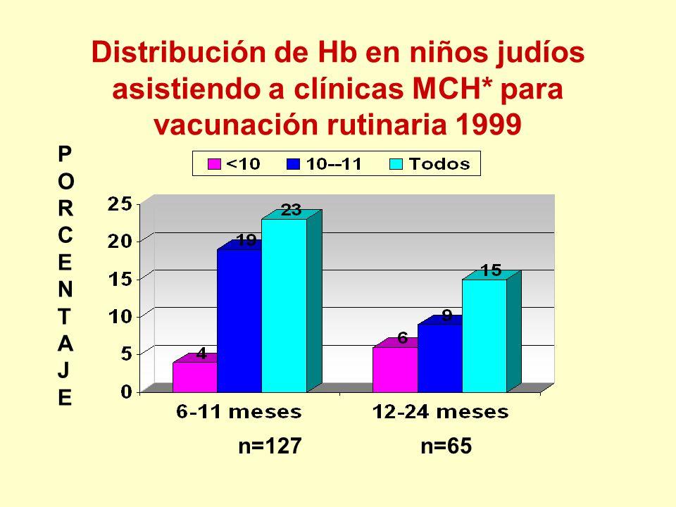 Distribución de Hb en niños judíos asistiendo a clínicas MCH* para vacunación rutinaria 1999 n=127 n=65 PORCENTAJEPORCENTAJE