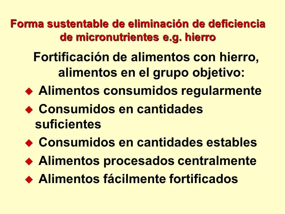 Forma sustentable de eliminación de deficiencia de micronutrientes e.g. hierro Fortificación de alimentos con hierro, alimentos en el grupo objetivo: