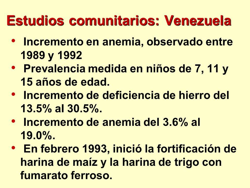 Estudios comunitarios: Venezuela Incremento en anemia, observado entre 1989 y 1992 Prevalencia medida en niños de 7, 11 y 15 años de edad. Incremento