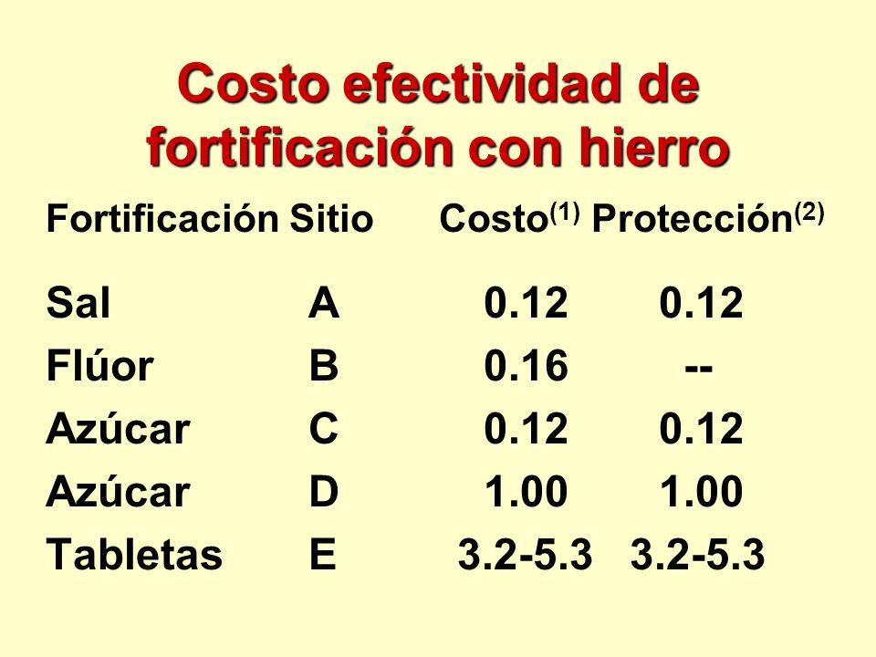 Costo efectividad de fortificación con hierro Fortificación Sitio Costo (1) Protección (2) SalA0.120.12 FlúorB0.16 -- AzúcarC0.120.12 AzúcarD1.001.00