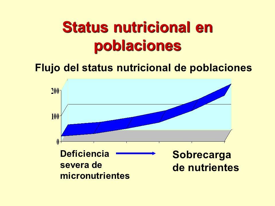 Status nutricional en poblaciones Deficiencia severa de micronutrientes Flujo del status nutricional de poblaciones Sobrecarga de nutrientes