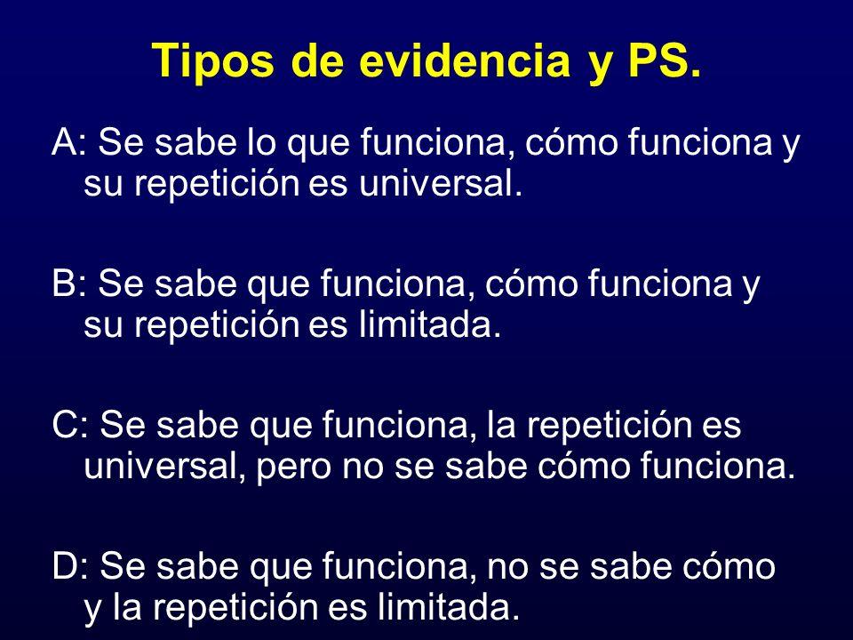 Tipos de evidencia y PS. A: Se sabe lo que funciona, cómo funciona y su repetición es universal. B: Se sabe que funciona, cómo funciona y su repetició