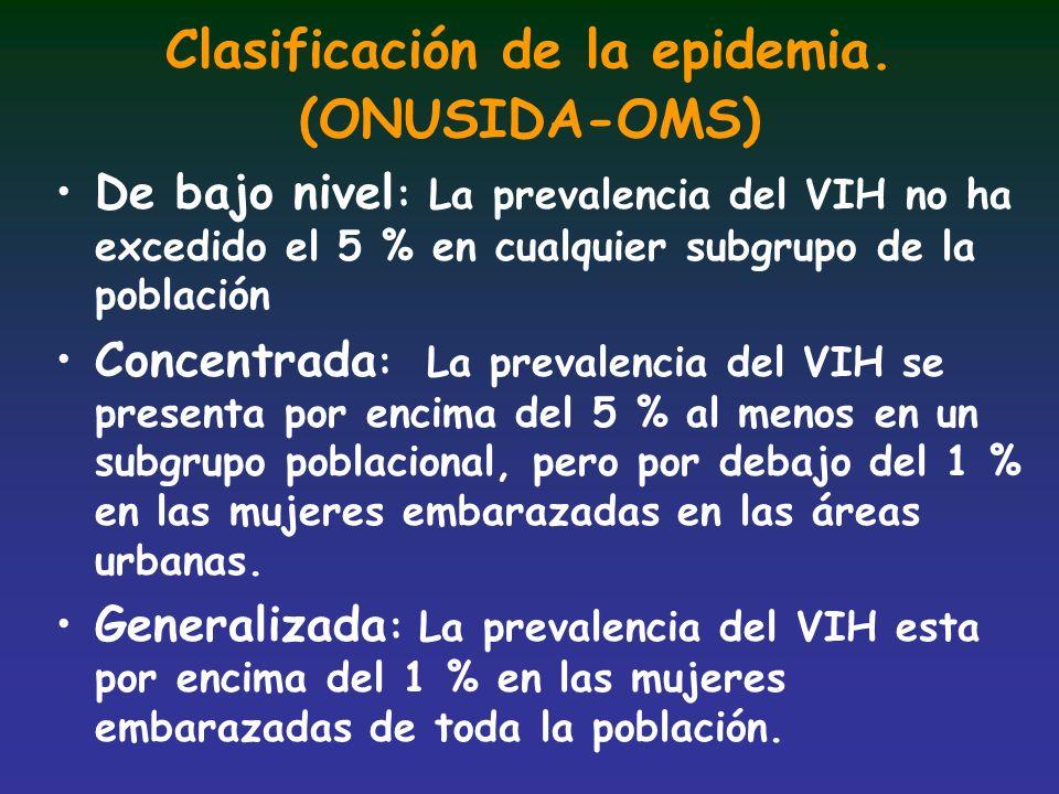 Clasificación de la epidemia. (ONUSIDA-OMS) De bajo nivel : La prevalencia del VIH no ha excedido el 5 % en cualquier subgrupo de la población Concent