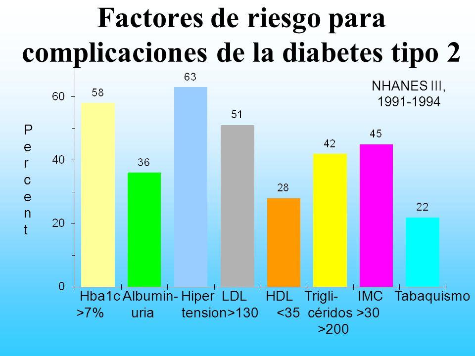Factores de riesgo para complicaciones de la diabetes tipo 2 PercentPercent NHANES III, 1991-1994 Hba1c Albumin- Hiper LDL HDL Trigli- IMC Tabaquismo