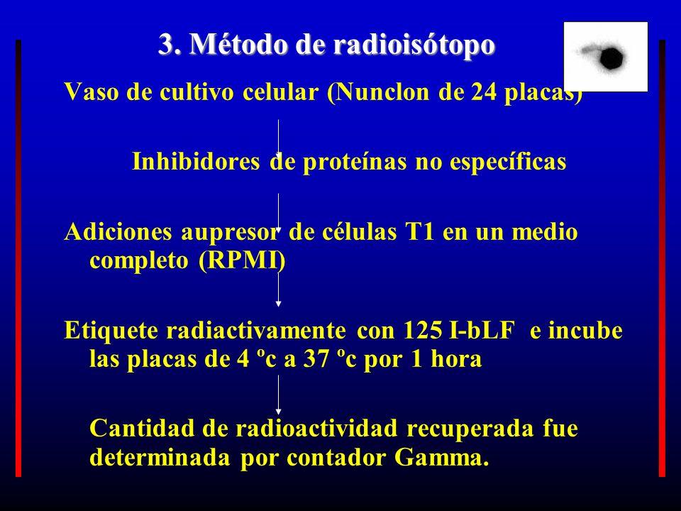 3. Método de radioisótopo Vaso de cultivo celular (Nunclon de 24 placas) Inhibidores de proteínas no específicas Adiciones aupresor de células T1 en u