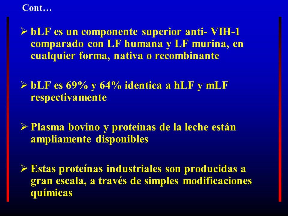 bLF es un componente superior anti- VIH-1 comparado con LF humana y LF murina, en cualquier forma, nativa o recombinante bLF es 69% y 64% identica a h