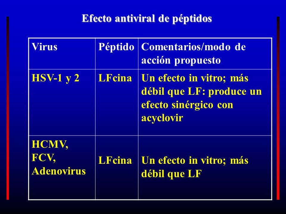 VirusPéptidoComentarios/modo de acción propuesto HSV-1 y 2LFcinaUn efecto in vitro; más débil que LF: produce un efecto sinérgico con acyclovir HCMV,