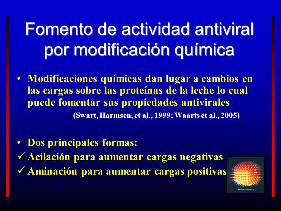 Fomento de actividad antiviral por modificación química Modificaciones químicas dan lugar a cambios en las cargas sobre las proteínas de la leche lo c