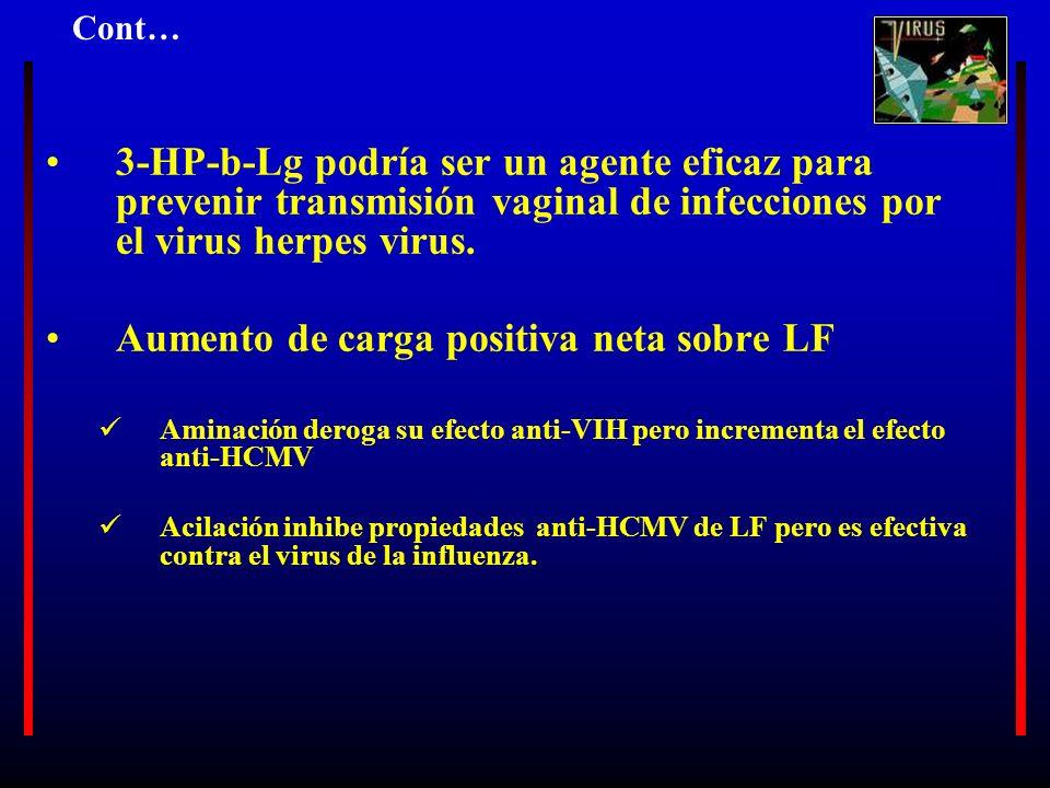 3-HP-b-Lg podría ser un agente eficaz para prevenir transmisión vaginal de infecciones por el virus herpes virus. Aumento de carga positiva neta sobre