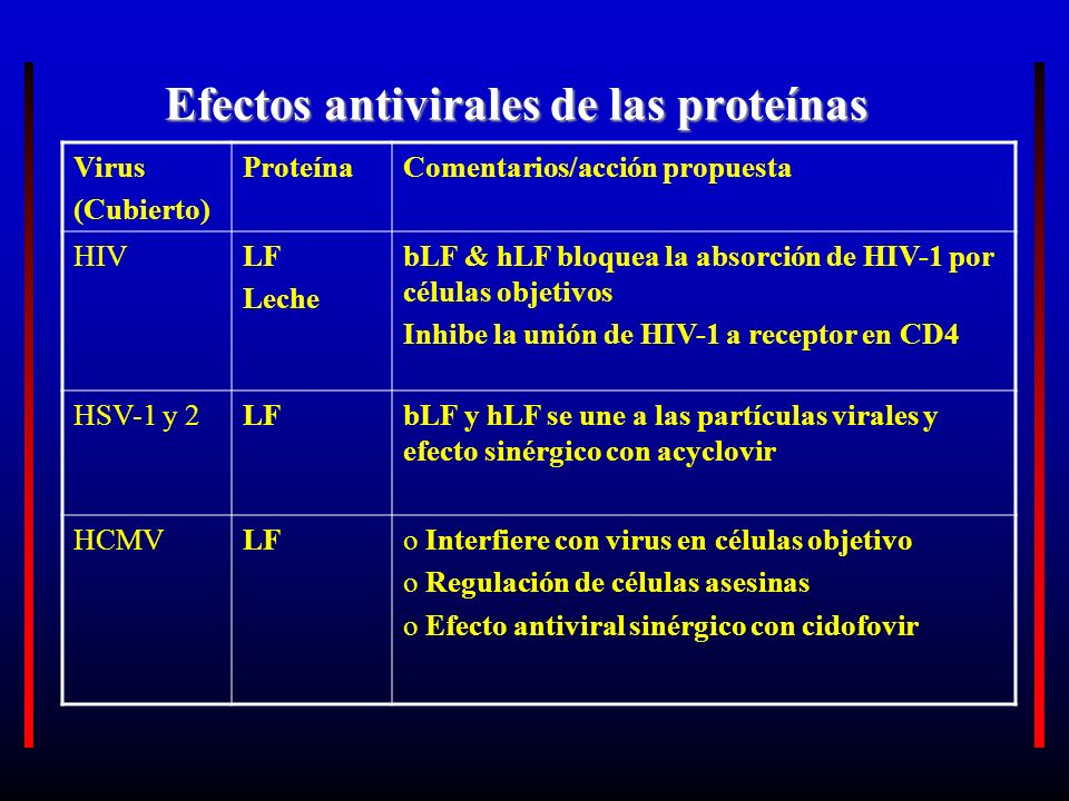 Efectos antivirales de las proteínas Virus (Cubierto) ProteínaComentarios/acción propuesta HIVLF Leche bLF & hLF bloquea la absorción de HIV-1 por cél