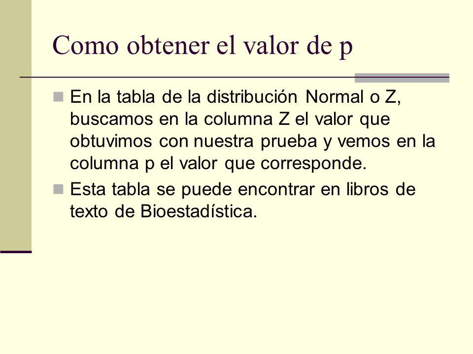 Como obtener el valor de p En la tabla de la distribución Normal o Z, buscamos en la columna Z el valor que obtuvimos con nuestra prueba y vemos en la