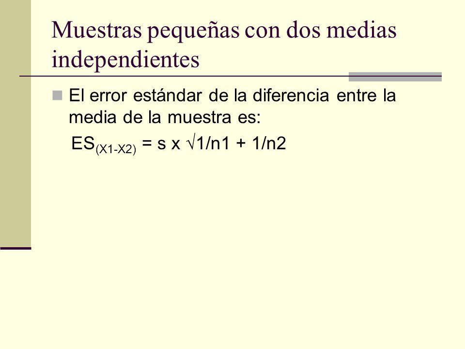 Muestras pequeñas con dos medias independientes El error estándar de la diferencia entre la media de la muestra es: ES (X1-X2) = s x 1/n1 + 1/n2