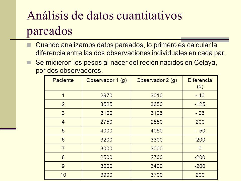 Análisis de datos cuantitativos pareados Para evaluar la diferencia en mediciones pareadas podemos calcular la media de las diferencias y su intervalo de confianza; también podemos calcular si la media de las diferencias es significativamente diferente de 0.