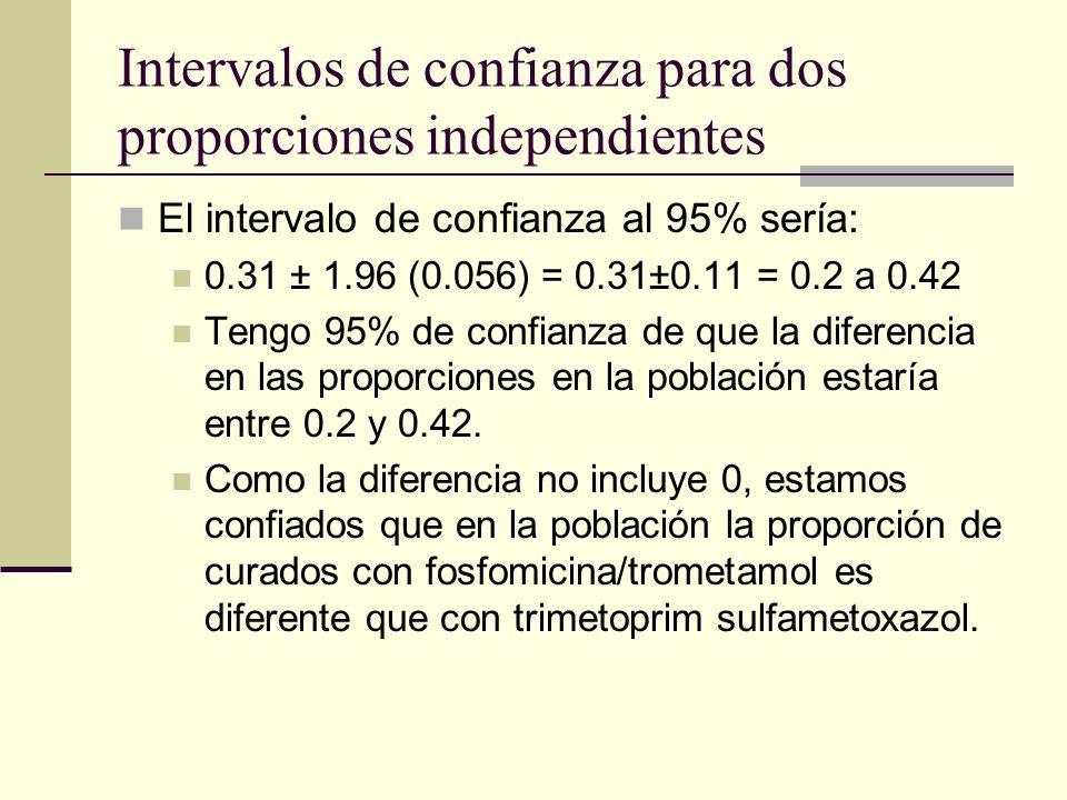 Intervalos de confianza para dos proporciones independientes El intervalo de confianza al 95% sería: 0.31 ± 1.96 (0.056) = 0.31±0.11 = 0.2 a 0.42 Teng