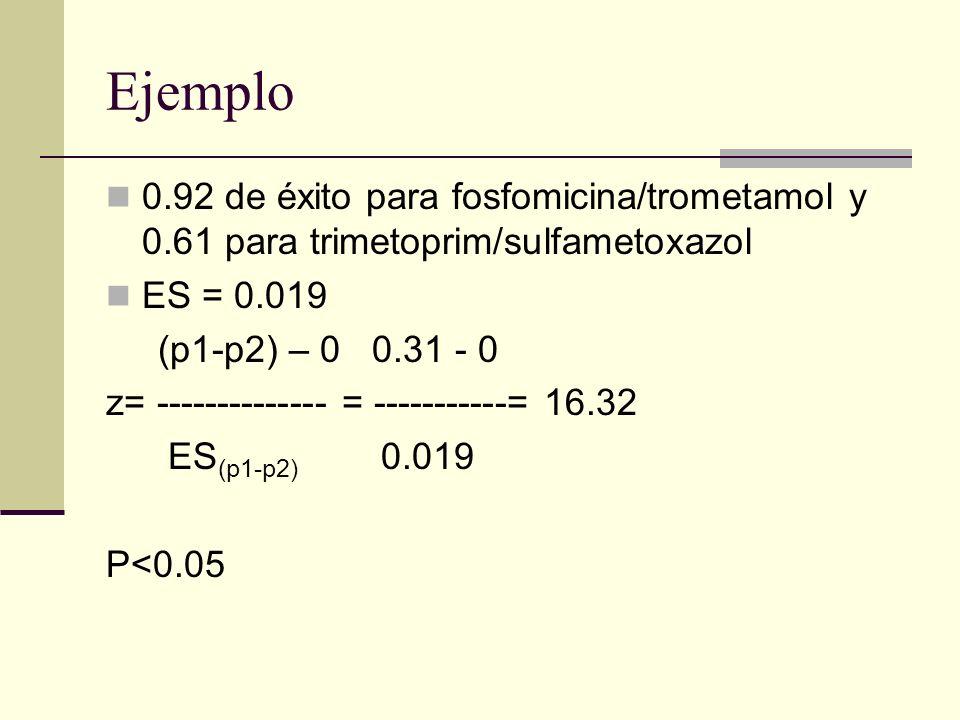 Ejemplo 0.92 de éxito para fosfomicina/trometamol y 0.61 para trimetoprim/sulfametoxazol ES = 0.019 (p1-p2) – 0 0.31 - 0 z= -------------- = ---------
