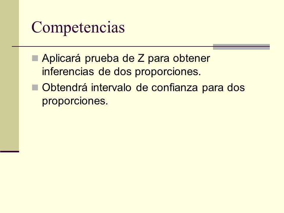 Competencias Aplicará prueba de Z para obtener inferencias de dos proporciones. Obtendrá intervalo de confianza para dos proporciones.