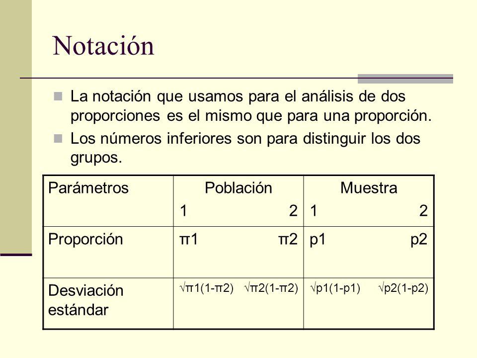 Inferencias de dos proporciones independientes El cuadrado del error estándar de una proporción es conocido como la varianza de la proporción.
