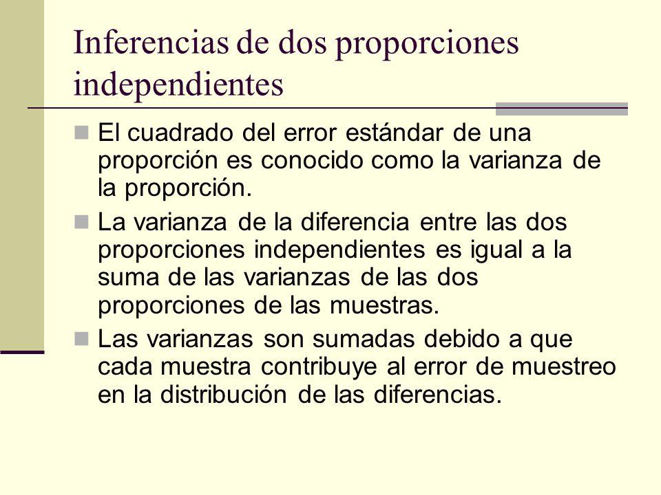 Inferencias de dos proporciones independientes El cuadrado del error estándar de una proporción es conocido como la varianza de la proporción. La vari