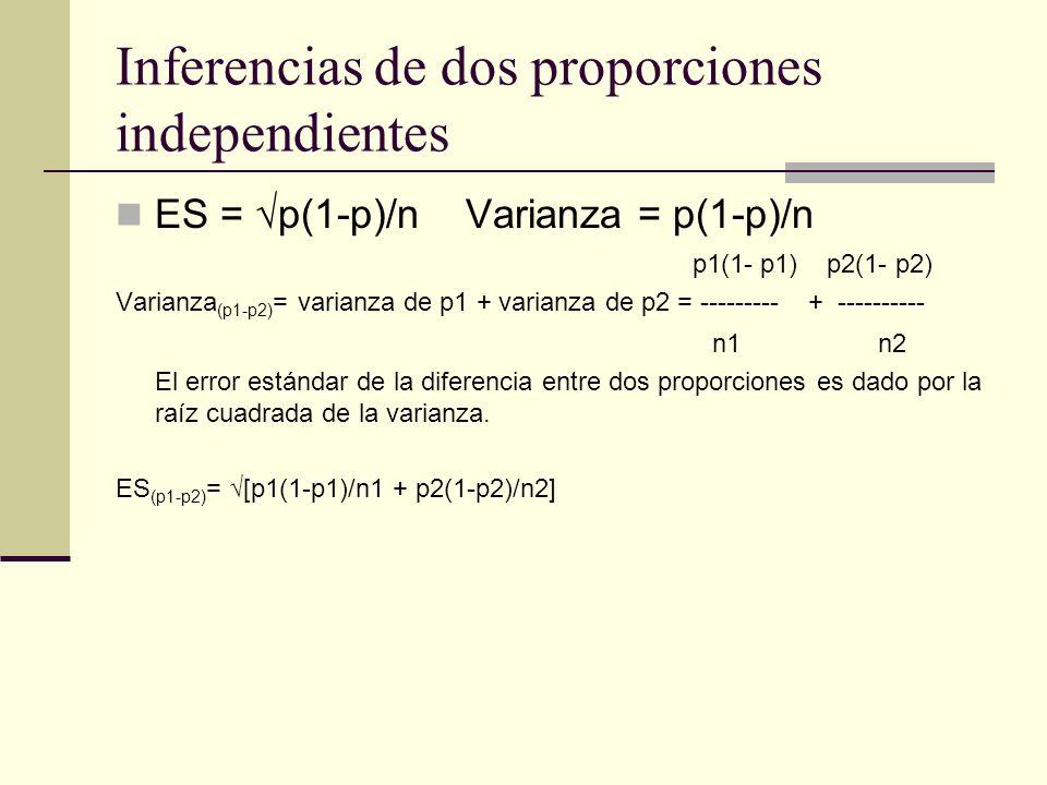 Intervalos de confianza para dos proporciones independientes Para calcular el intervalo de confianza necesitamos conocer el error estándar de la diferencia entre dos proporciones.