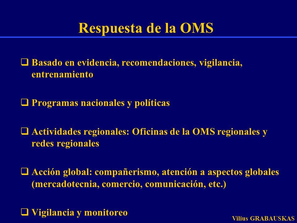 Respuesta de la OMS Basado en evidencia, recomendaciones, vigilancia, entrenamiento Programas nacionales y políticas Actividades regionales: Oficinas