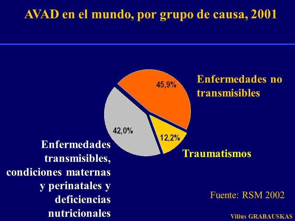 75% 50% 25% AFRAMREMREURSEARWPR Muertes, por grupo de causas y Región de la OMS, 2001 Enfermedades transmisibles, condiciones maternas y perinatales y deficiencias nutricionales Condiciones no comunicables Traumas Fuernte: OMS 2002 Vilius GRABAUSKAS