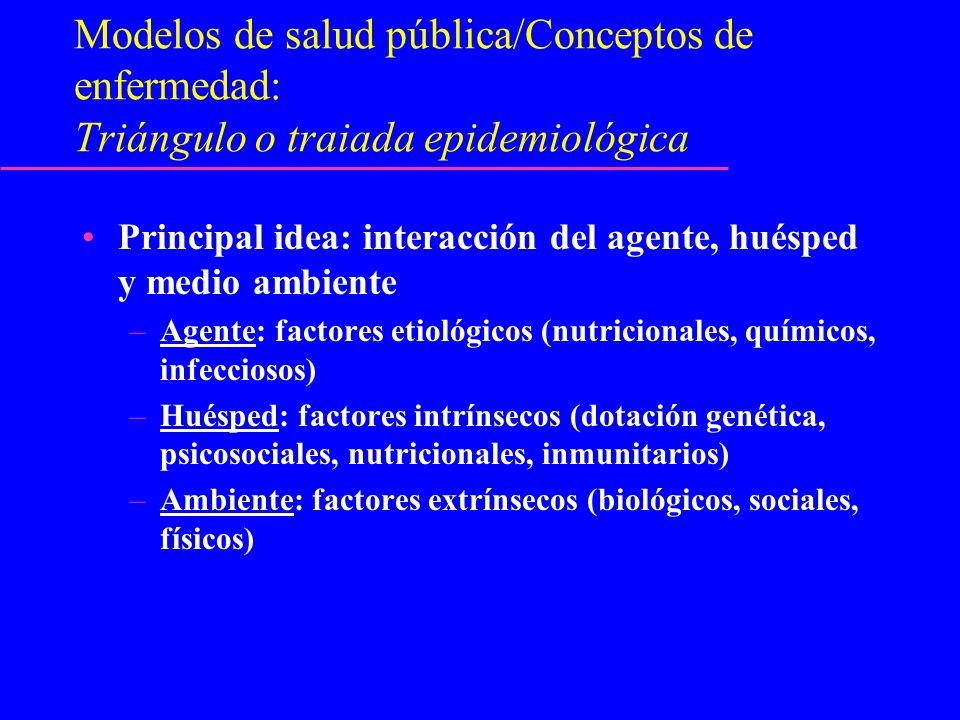 Modelos de salud pública/Conceptos de enfermedad: Triángulo o traiada epidemiológica Principal idea: interacción del agente, huésped y medio ambiente