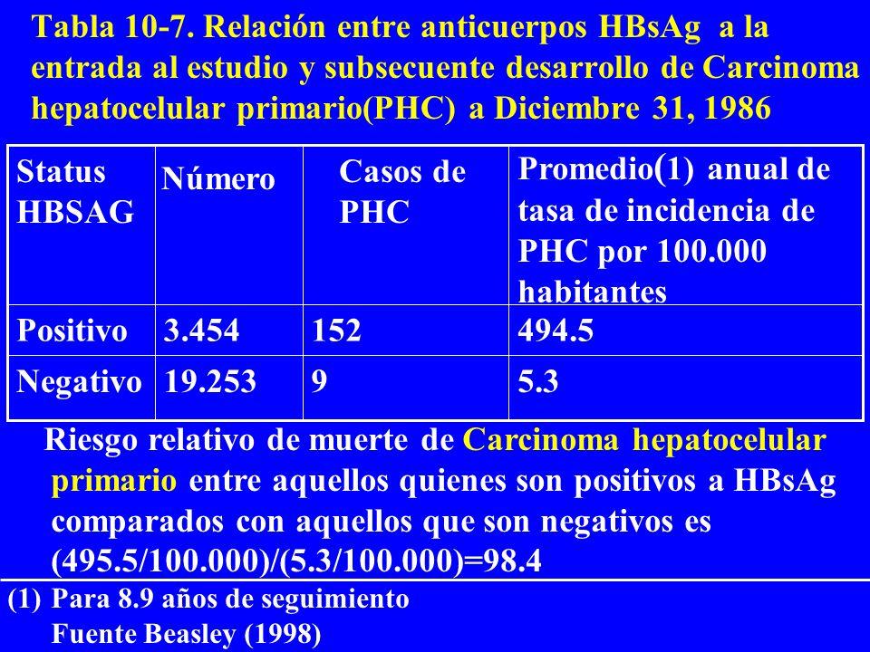 Tabla 10-7. Relación entre anticuerpos HBsAg a la entrada al estudio y subsecuente desarrollo de Carcinoma hepatocelular primario(PHC) a Diciembre 31,