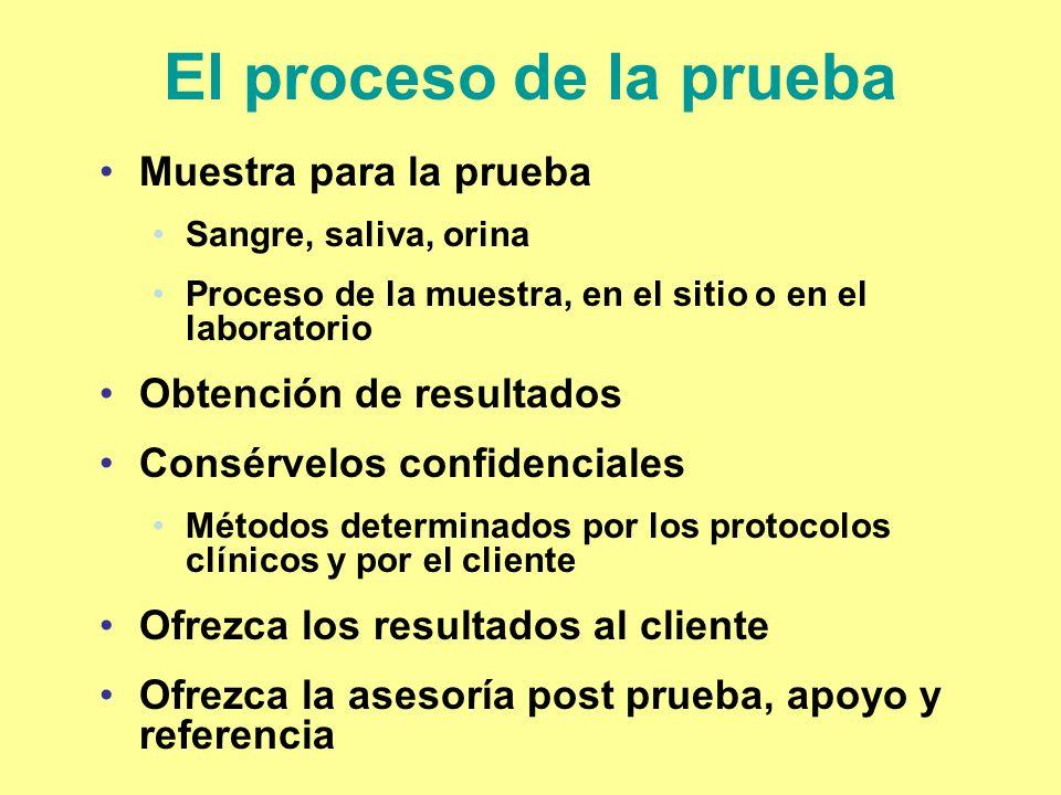 El proceso de la prueba Muestra para la prueba Sangre, saliva, orina Proceso de la muestra, en el sitio o en el laboratorio Obtención de resultados Co